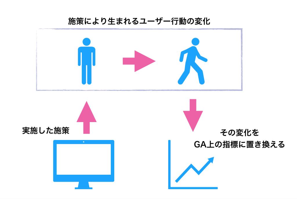 ユーザー行動の変化をGAの指標に落とし込む