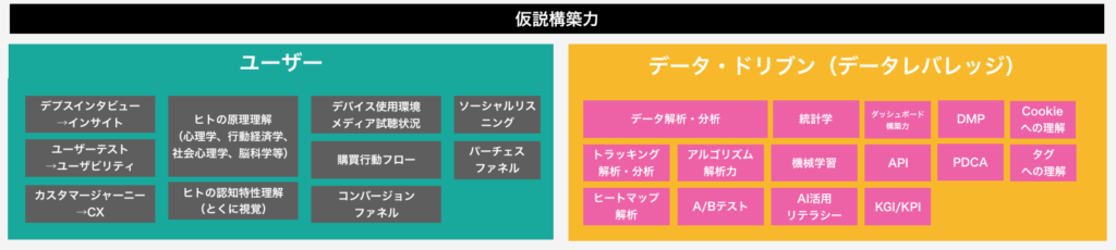 マーケティングスキルマップ仮説構築力