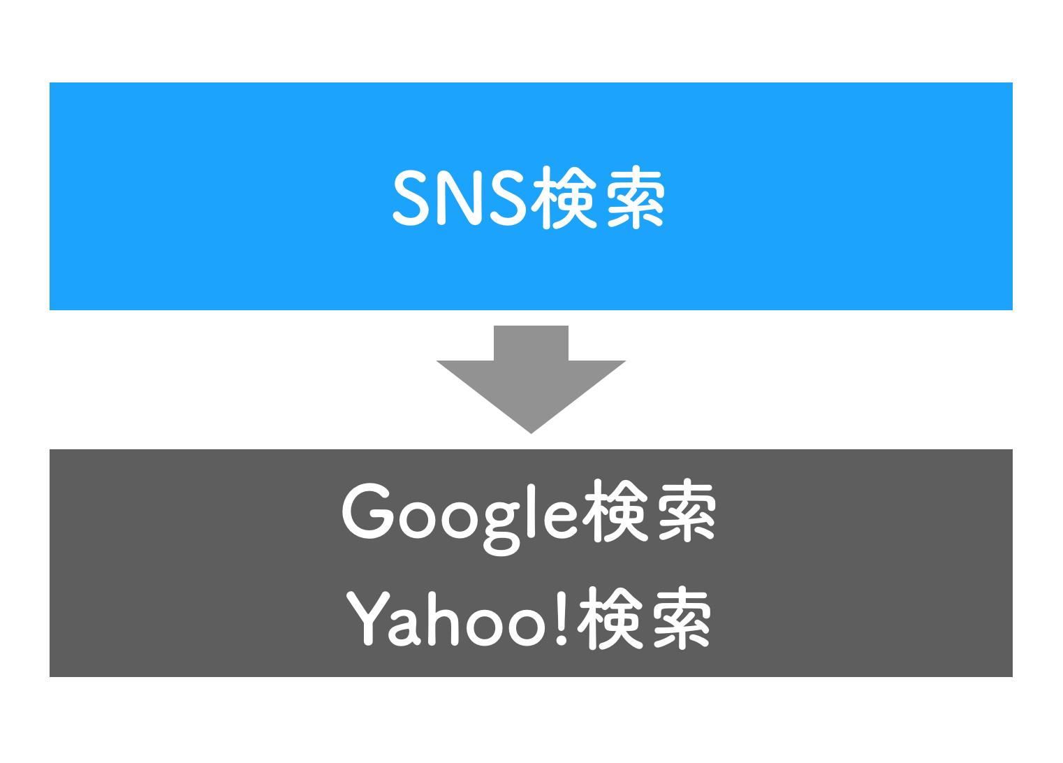 【徹底解明】当たり前になった「SNS検索」の世界