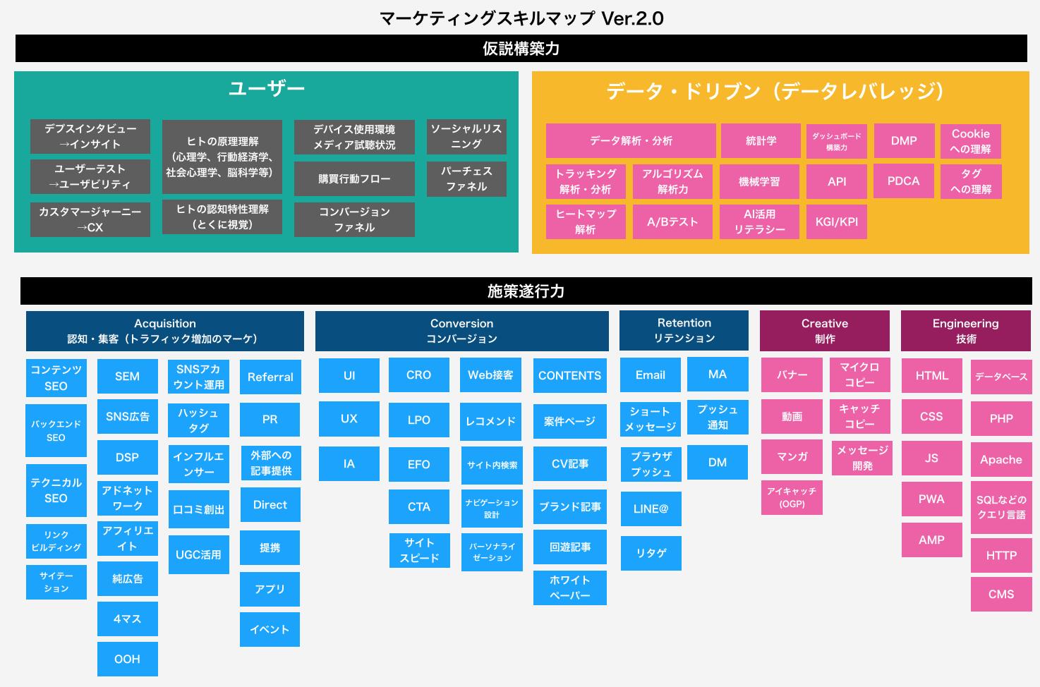 マーケティングスキルマップ
